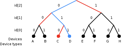 An example of a binary tree method of identifying an RFID tag